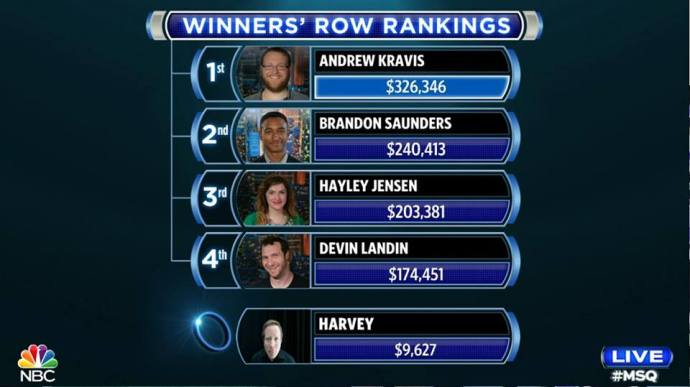 This screen cap taken from NBC's webcast at an unknown moment during my bouts shows how the monetary standings appeared at that point. As you can see, I was far behind the amount of money I would have needed to be in contention for a slot in the top four (and only by finishing in the top four would I have been able to take home a cash prize from MSQ).